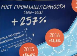 Почти полмиллиарда рублей пустят на приборы в Ростовской области
