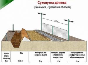 Украина начала строительство «стены» на границе с Россией: проект заграждений