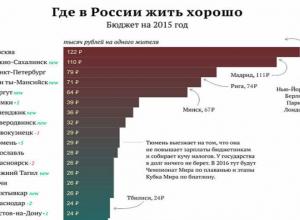 В рейтинге  от самого богатого до самого бедного города Ростов занял 17 место