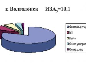 Волгодонск отравляют формальдегидом
