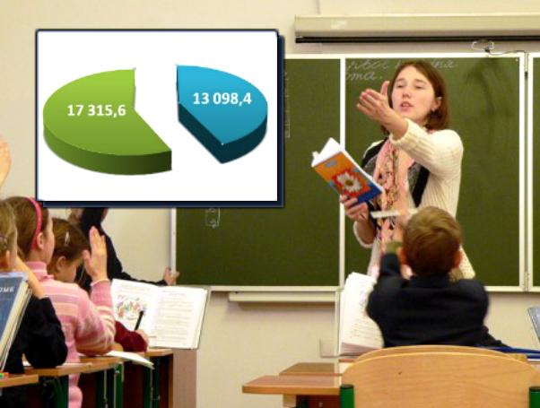 «Уходу в бизнес» учителей по совету премьера Медведева помешали власти Ростовской области