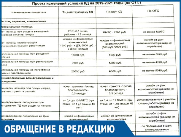 «Договор только для ознакомления и подписи»: электромонтер из Ростова недоволен начальством