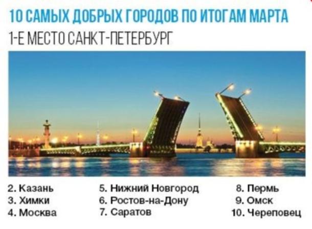 Санкт-Петербург обогнал столицуРФ врейтинге самых хороших городов Российской Федерации