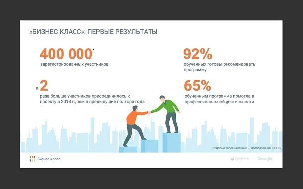 Более 42 тысяч жителей юга и Северного Кавказа приняли участие в «Бизнес классе» — программе развития предпринимательских навыков от Сбербанка и Google