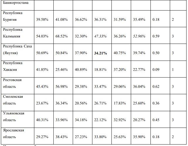 Фонд «Либеральная миссия»: на выборах в ЗС Ростовской области – самая высокая доля фальсификаций